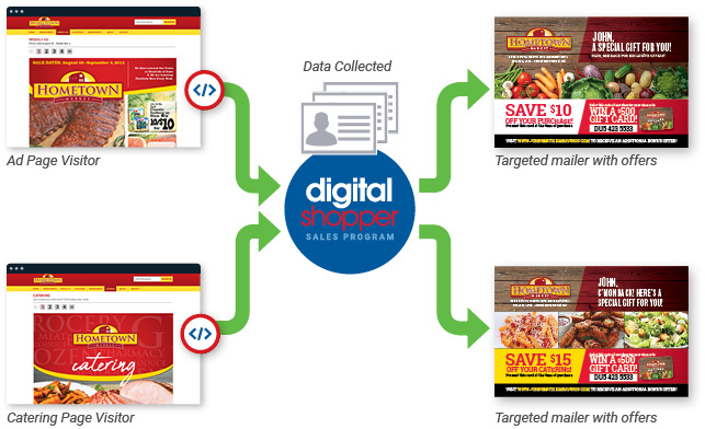 Digital Shopper Diagram